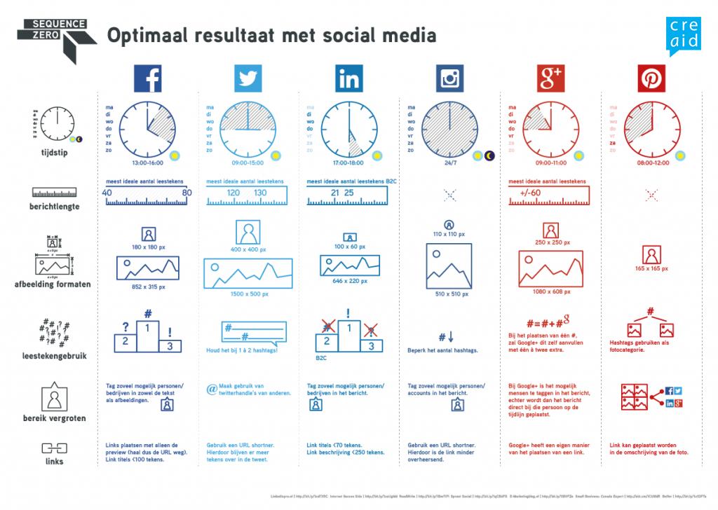infographic_socialmedia_visuelenotulen